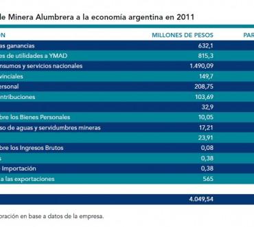 Aportes a la economía argentina