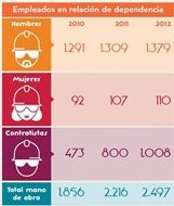 Mayor número de empleados de empresas contratistas