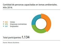 1134 personas capacitadas en temas de medioambiente