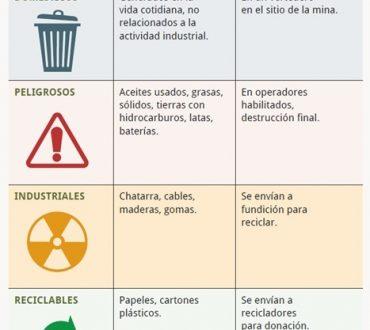 Gestión de Residuos en Minera Alumbrera