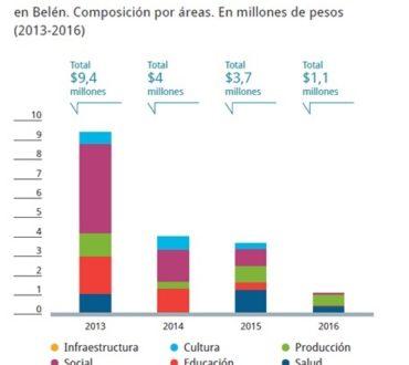 Desarrollo Sostenible en Belén